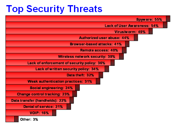 IT security trends