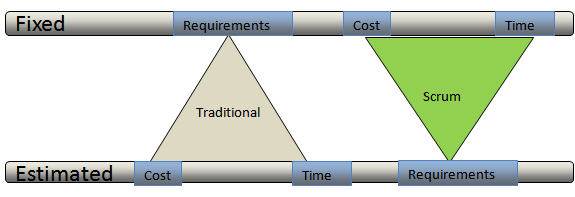 Scrum - Agile Development